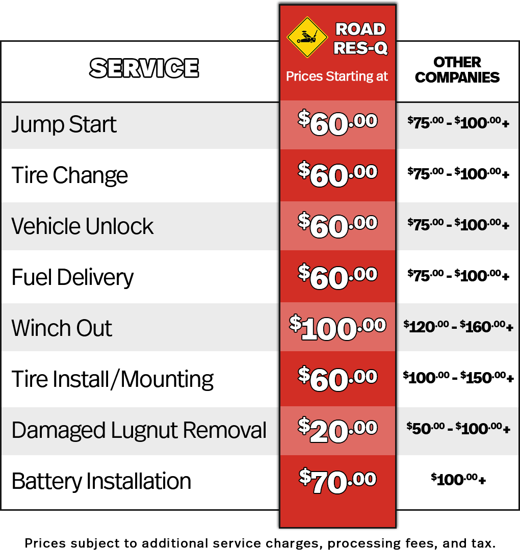 Roadside Assistance Pricing